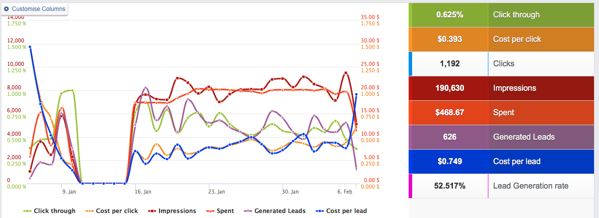 koude publiekscampagne resultaten